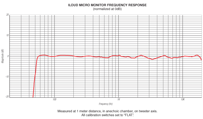 iLoud Micro Monitor Frequency Response